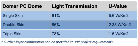 91% light transmission