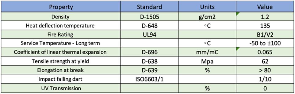 standard D-1505